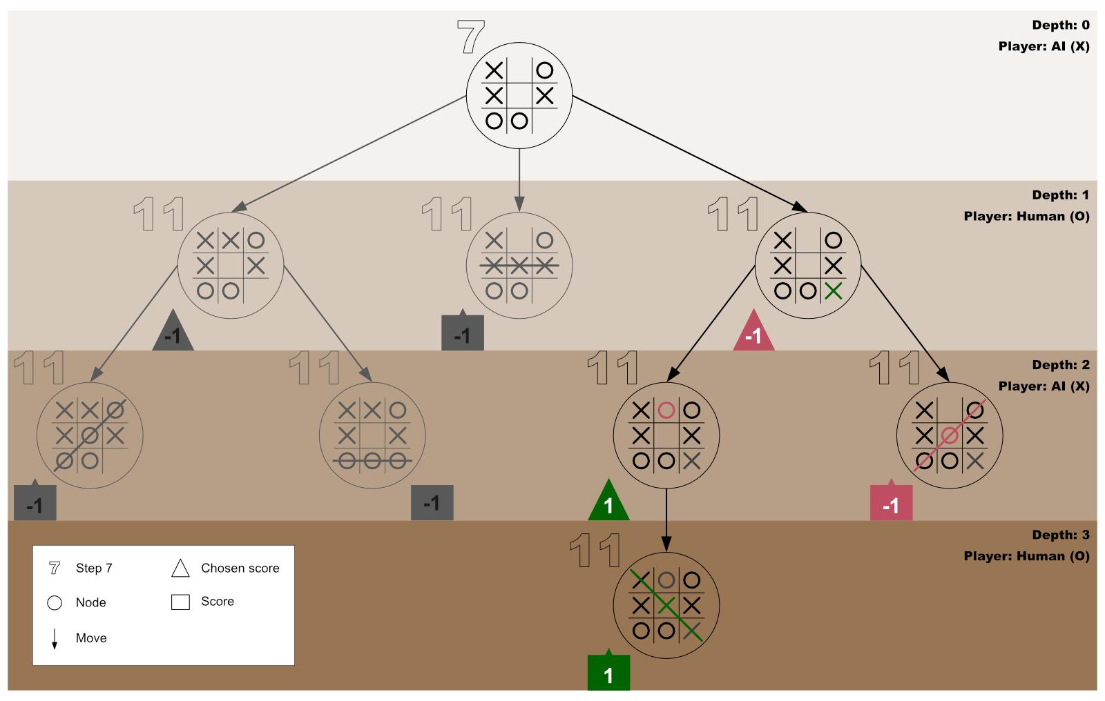 Minimax Algorithm Guide 10