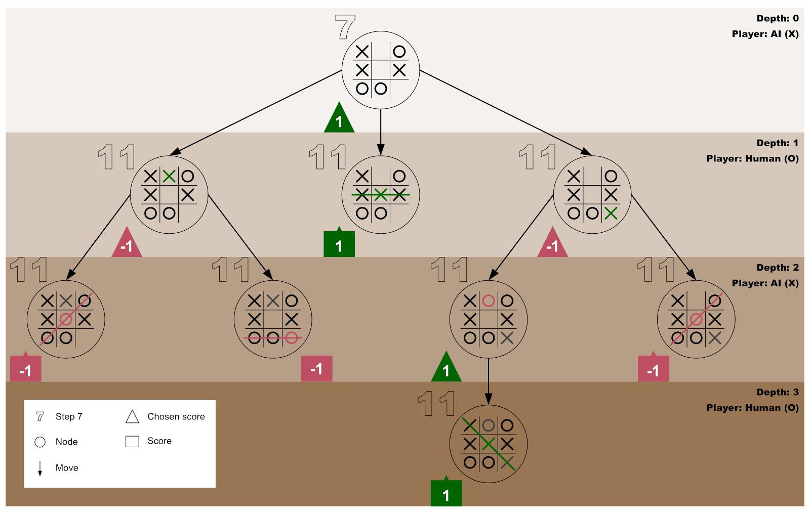 Minimax Algorithm Guide 11