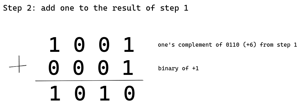 Adding binary one to 1001, resulting in 1001
