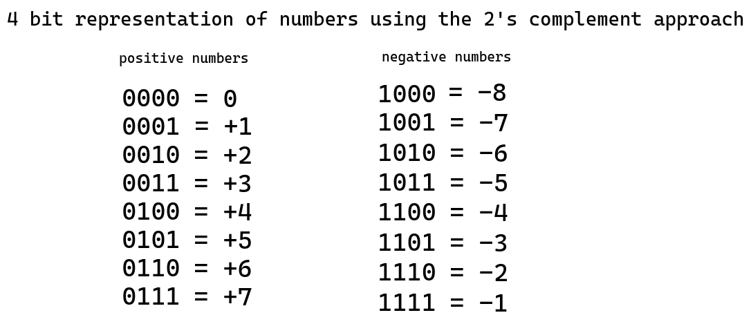 All possible numbers that can be represented by four bits with two's complement encoding scheme