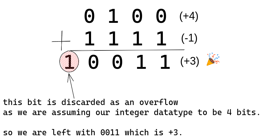Addition of 0100 and 1111 when using two's complement encoding scheme