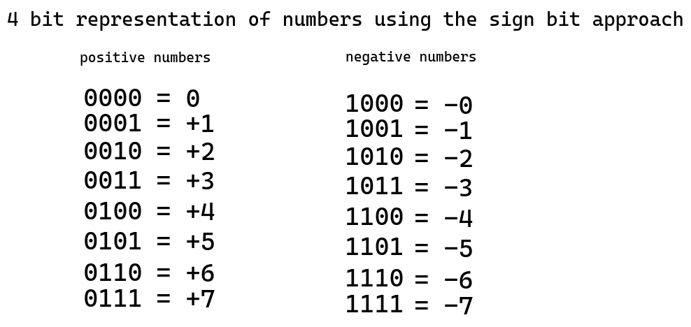 All numbers that are possible with four bits using sign bit encoding scheme