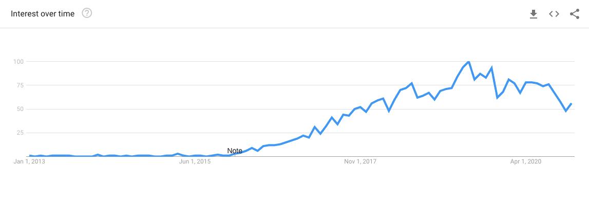 Google Trends for 'serverless'