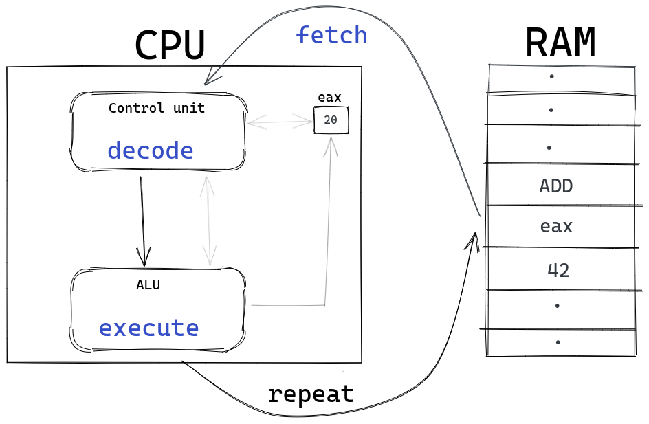 A diagram showing fetch decode execute cycle
