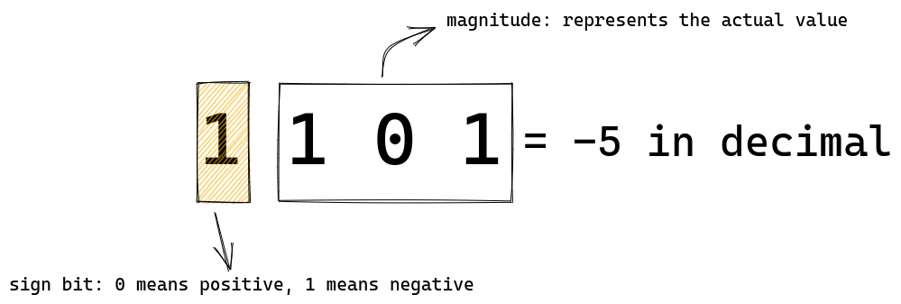 The leftmost bit in a four bit binary is the sign bit and the remaining three represents magnitude
