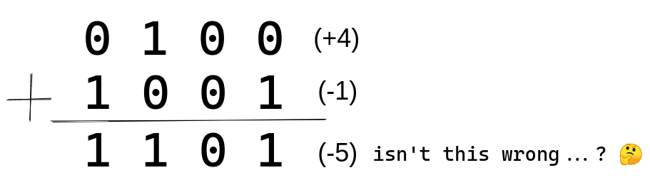 Adding +4 and -1 in binary resulting in -5 when using sign bit encoding scheme