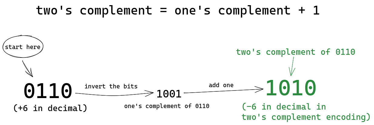 Steps of calculation of the two's complement of 0110