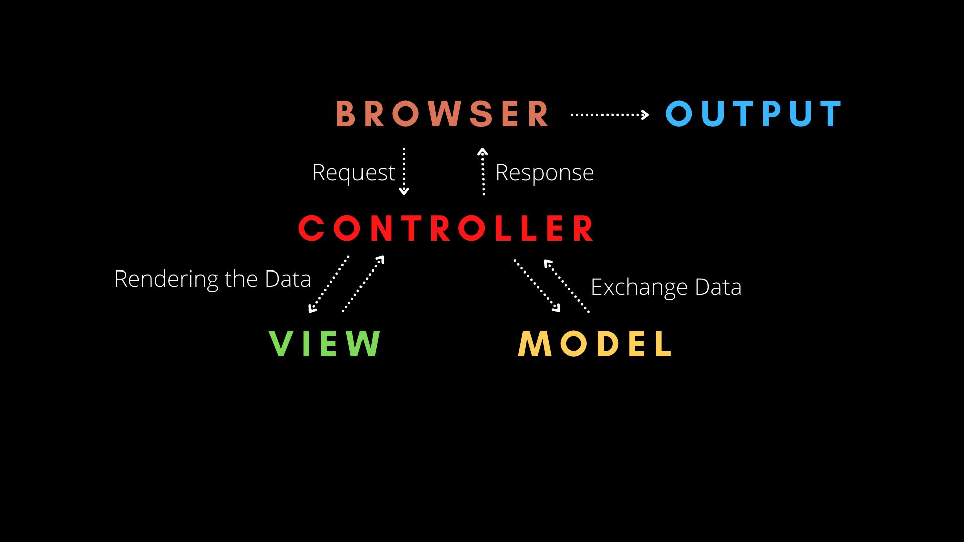 模型视图控制器体系结构如何工作– MVC解释了