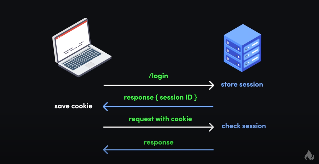 有关Web开发Cookie的所有信息