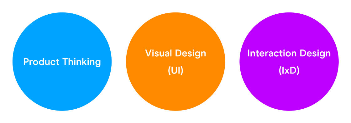Diagram showing the three core product design skills: product thinking, visual design (UI), and interaction design (IxD).