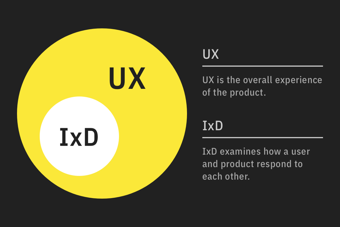 Diagram showing the overlap and difference between UX and IxD. IxD is a sub-domain of UX.