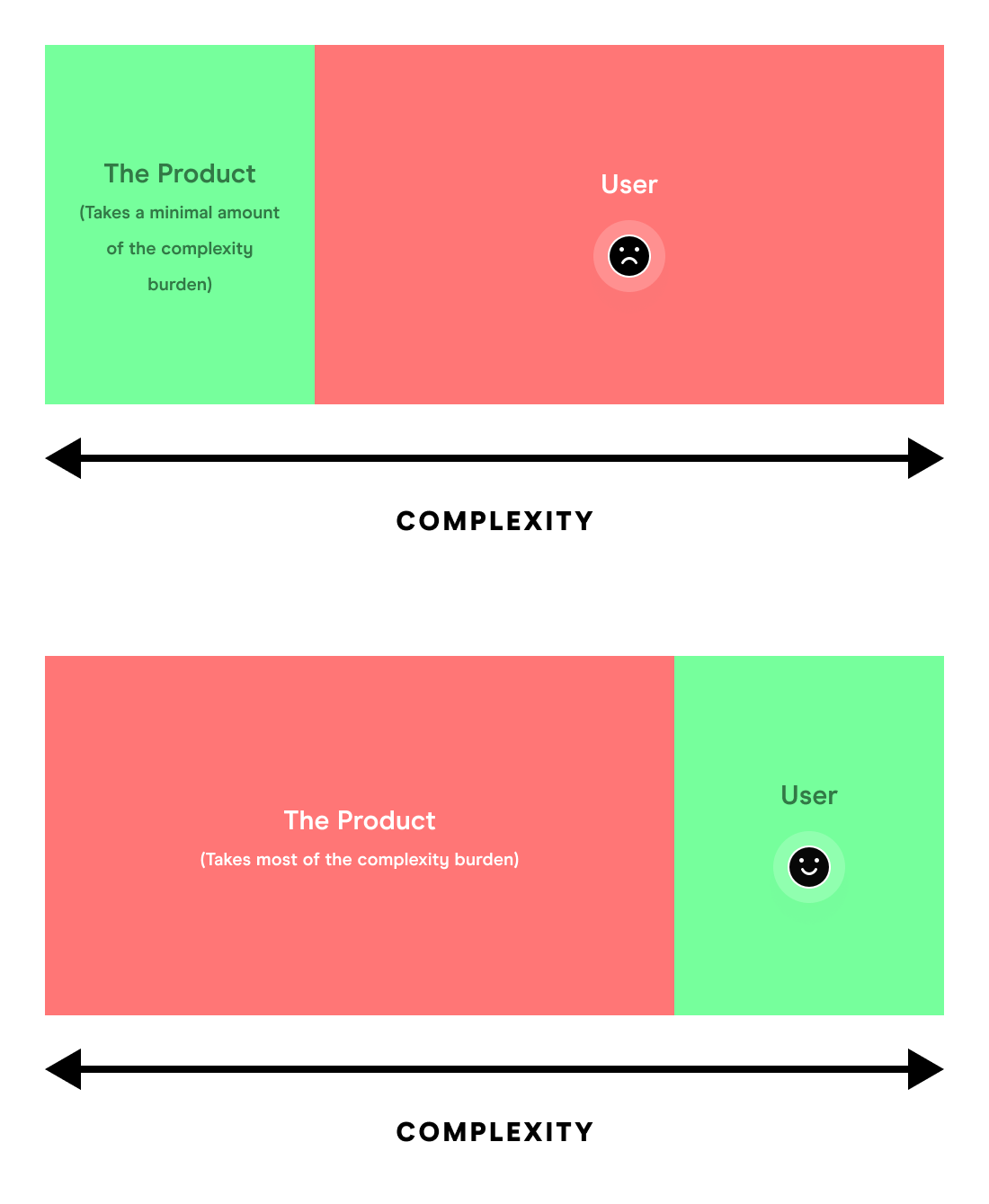 A diagram illustrating Tesler's law, where the burden of complexity is shifted between the user and the product.