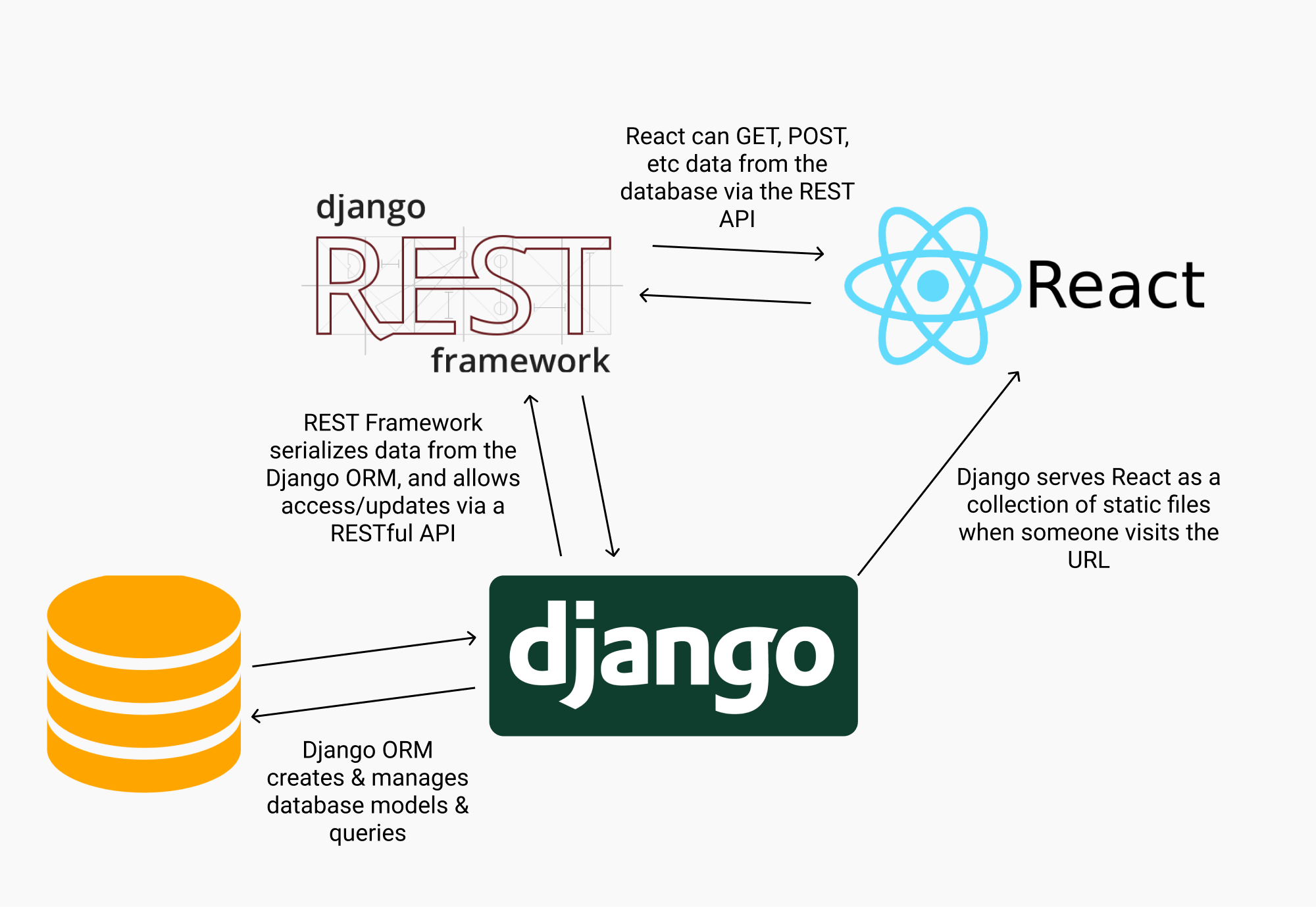 A picture of a development stack feature Django and React