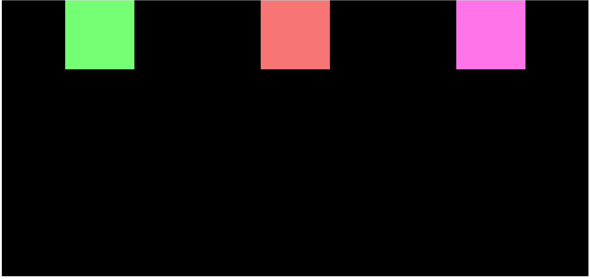 CSS定位和Flexbox的工作方式-举例说明