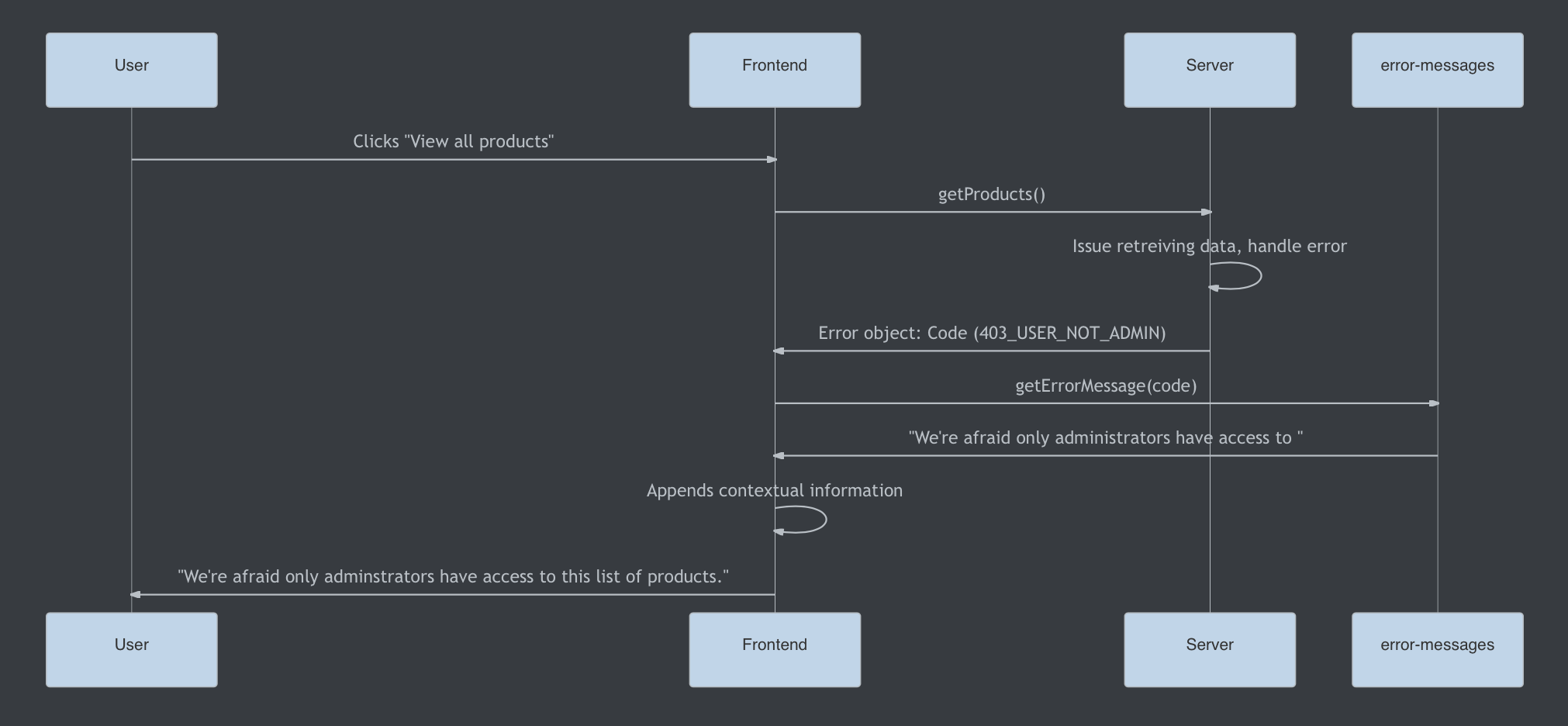 A sequence diagram showing the process of displaying a sane error message.