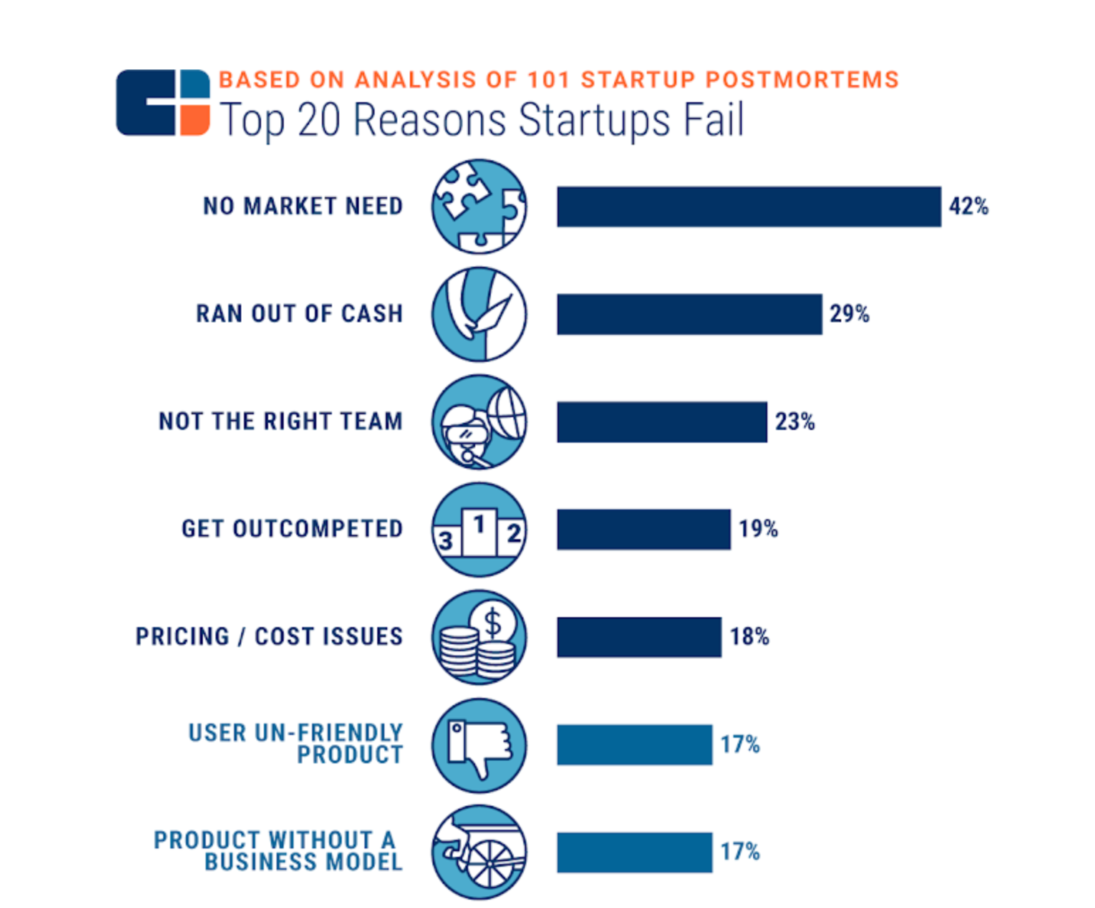 CB Insights - Top 20 Reasons Startups Fail