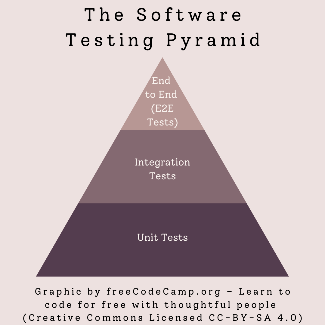 The Software Testing Pyramid