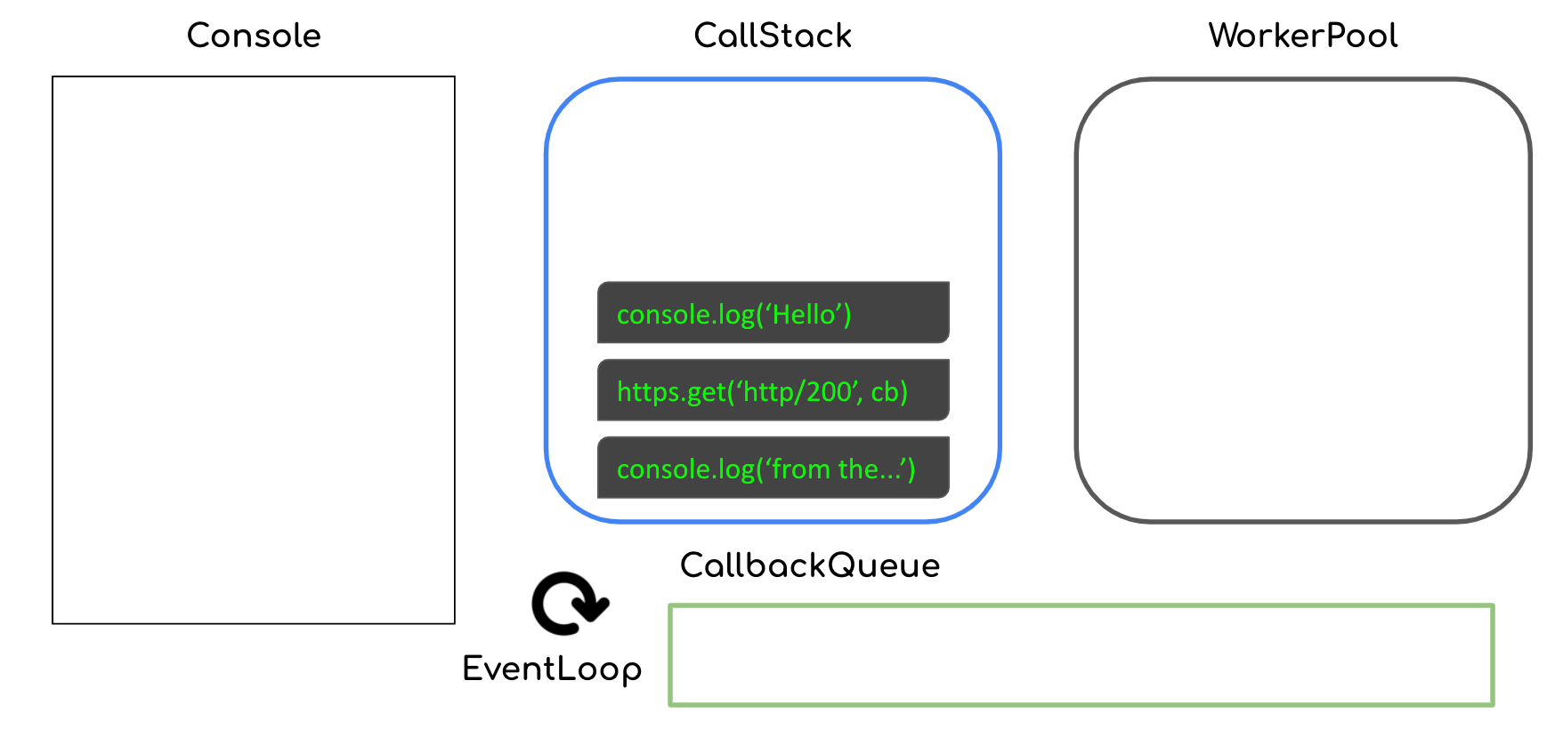Processing starts with 3 functions in the call stack