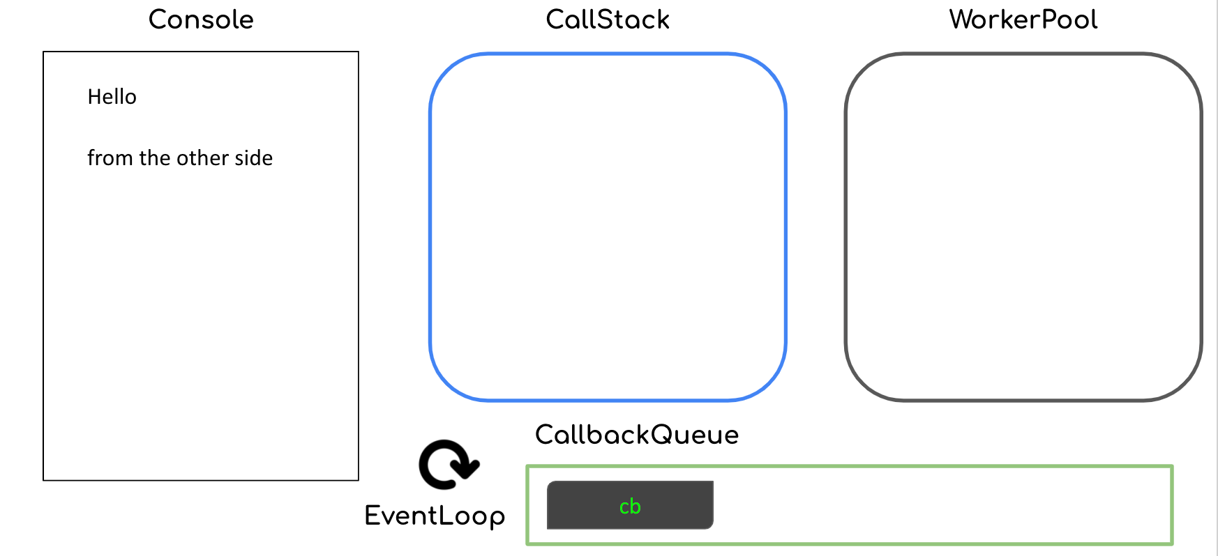 Network call completes and callback queued