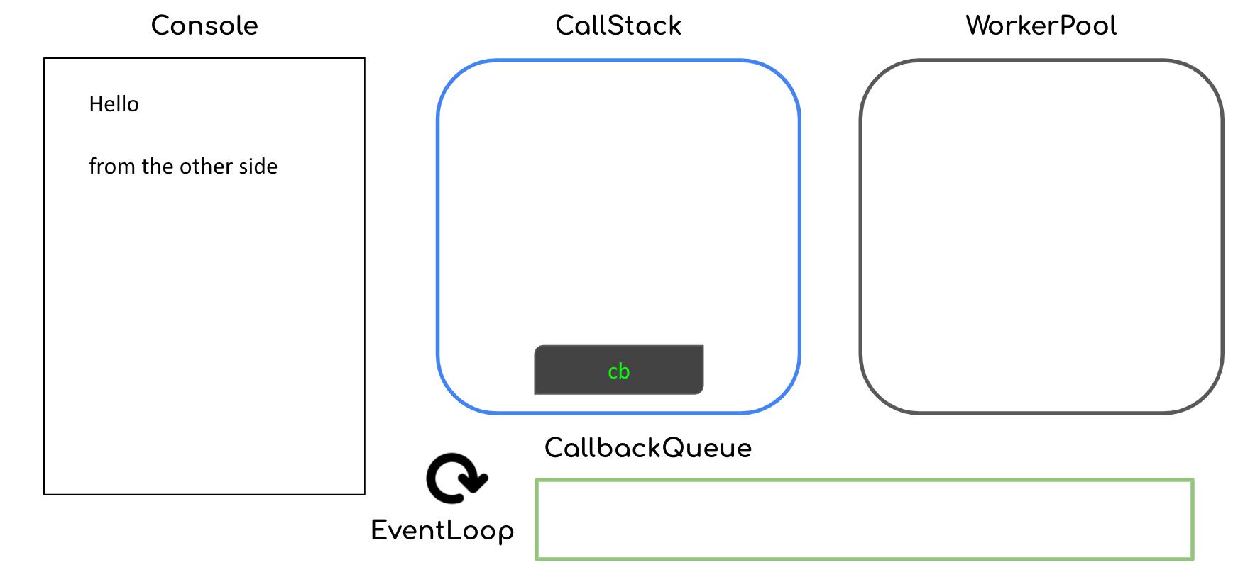 Callback put inside call stack