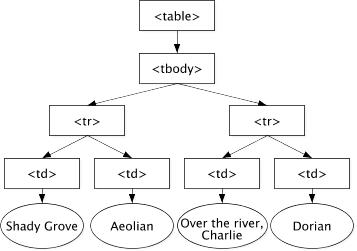 文档对象模型树