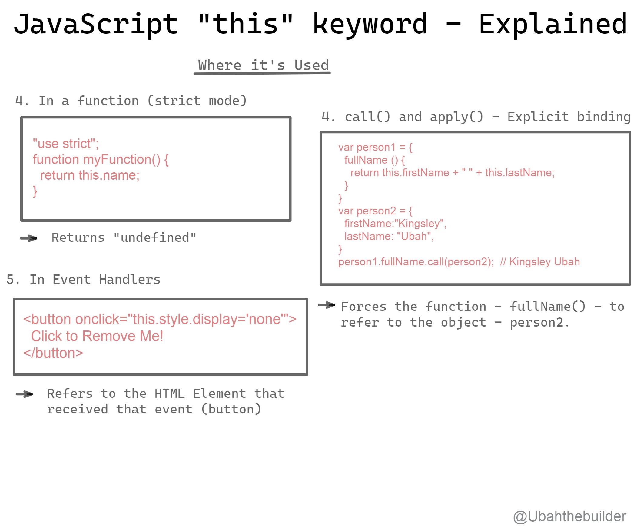 An Image Explaining the 'this' keyword
