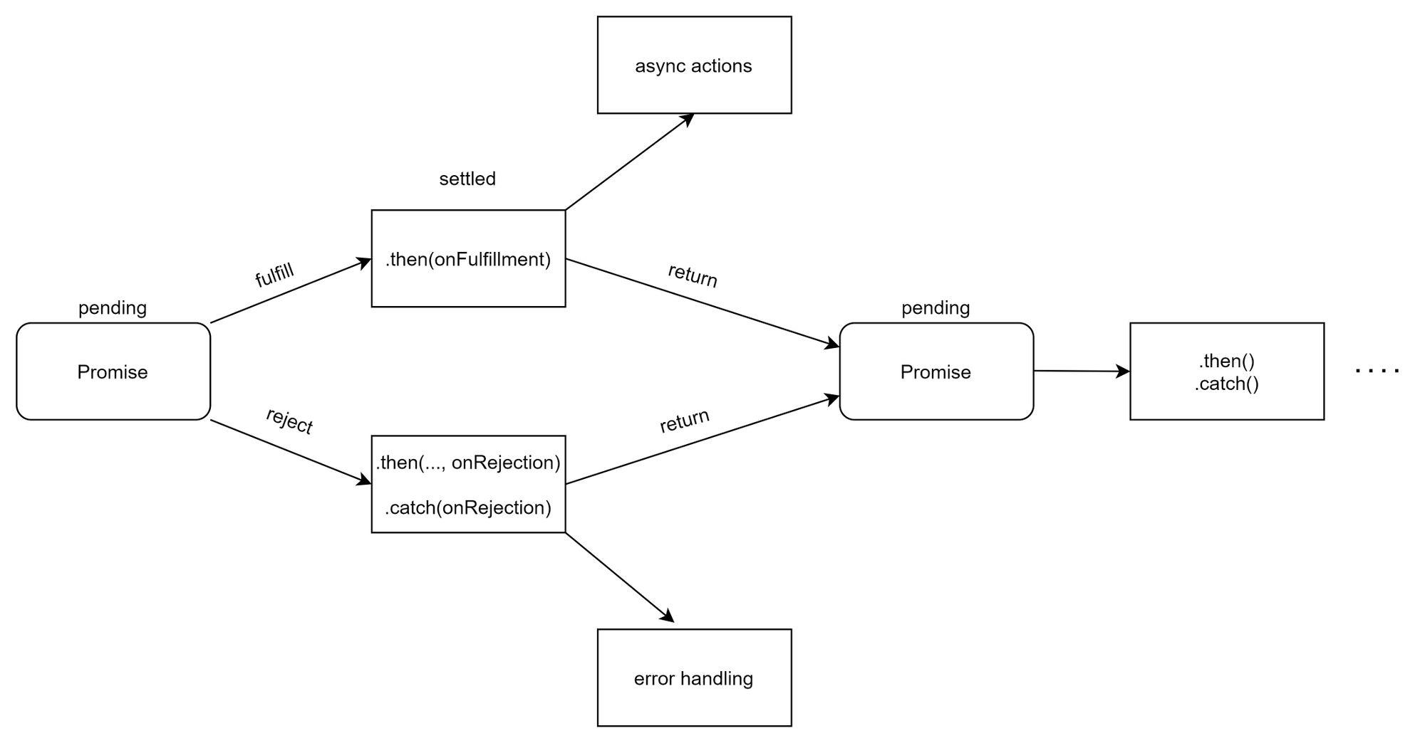 Promise-in-Javascript