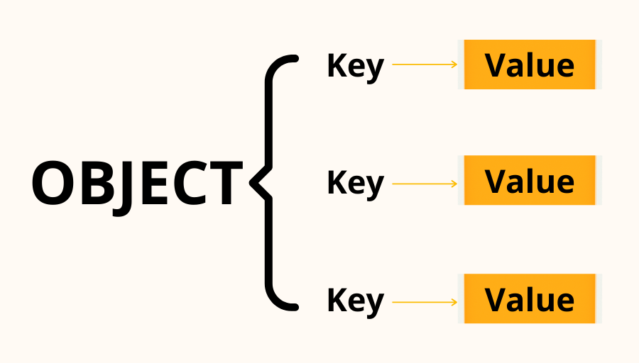 An image of an object showing the relation between key and value.