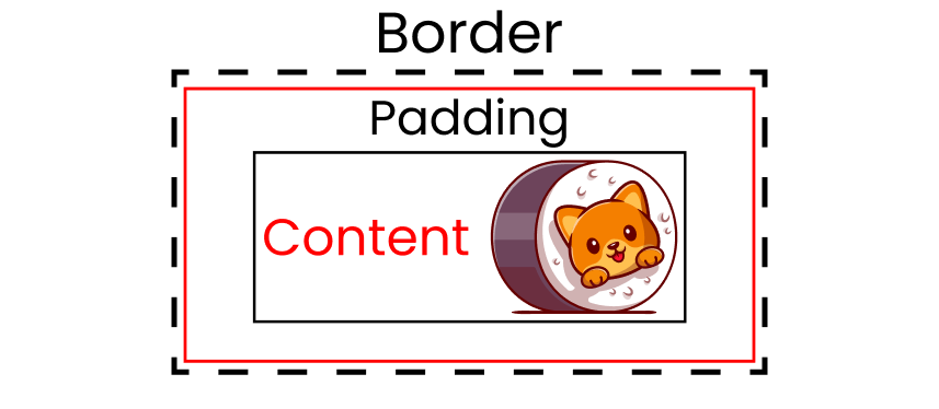 Cat image with black dashed line is the border