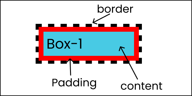 A box with content, padding, and a black dashed line as a border
