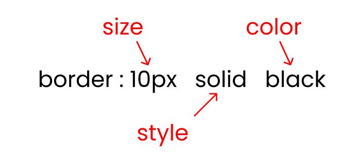 Border property syntax