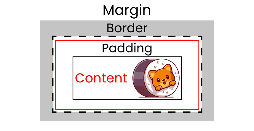 Margin outside the cat image