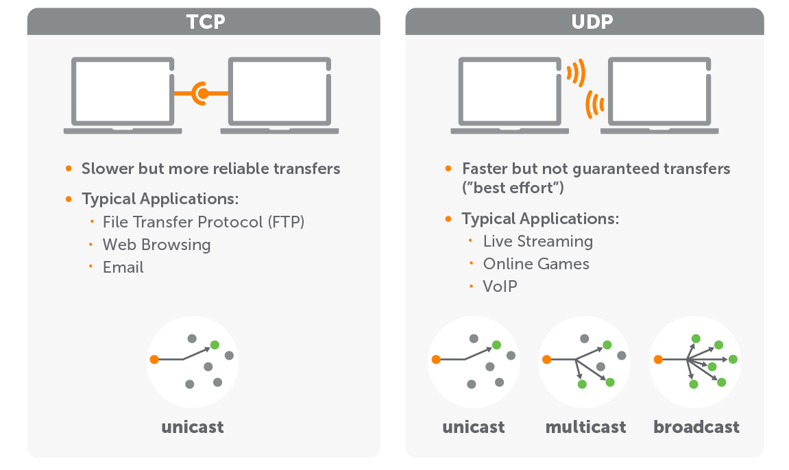Diagram comparing TCP and UDP