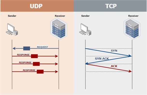 A diagram comparing UDP and TCP connections