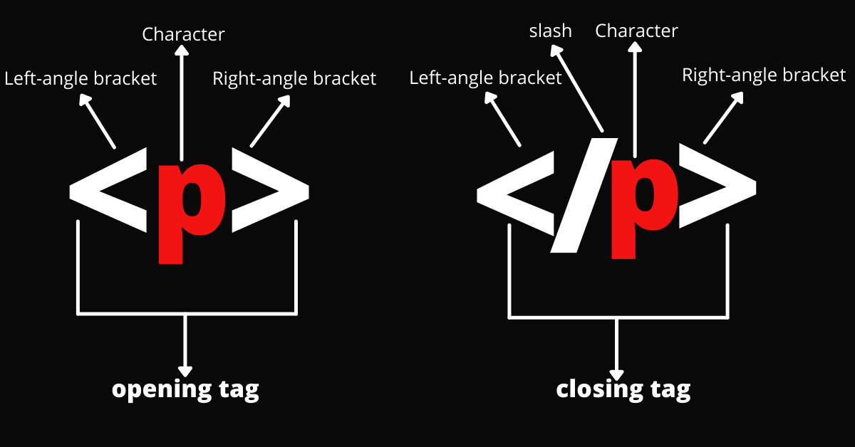 anatomy-of-an-html-tag