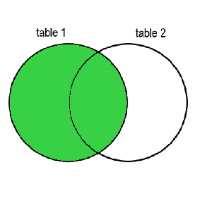 Two circles with a superimposed part. The left circle is labelled as table 1, the right circle is tabelled as table 2. The superimposed part and the rest of the table 1 cirlcle are colored in green.