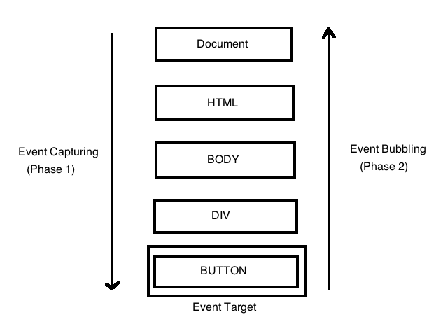 chart displaying event propagation