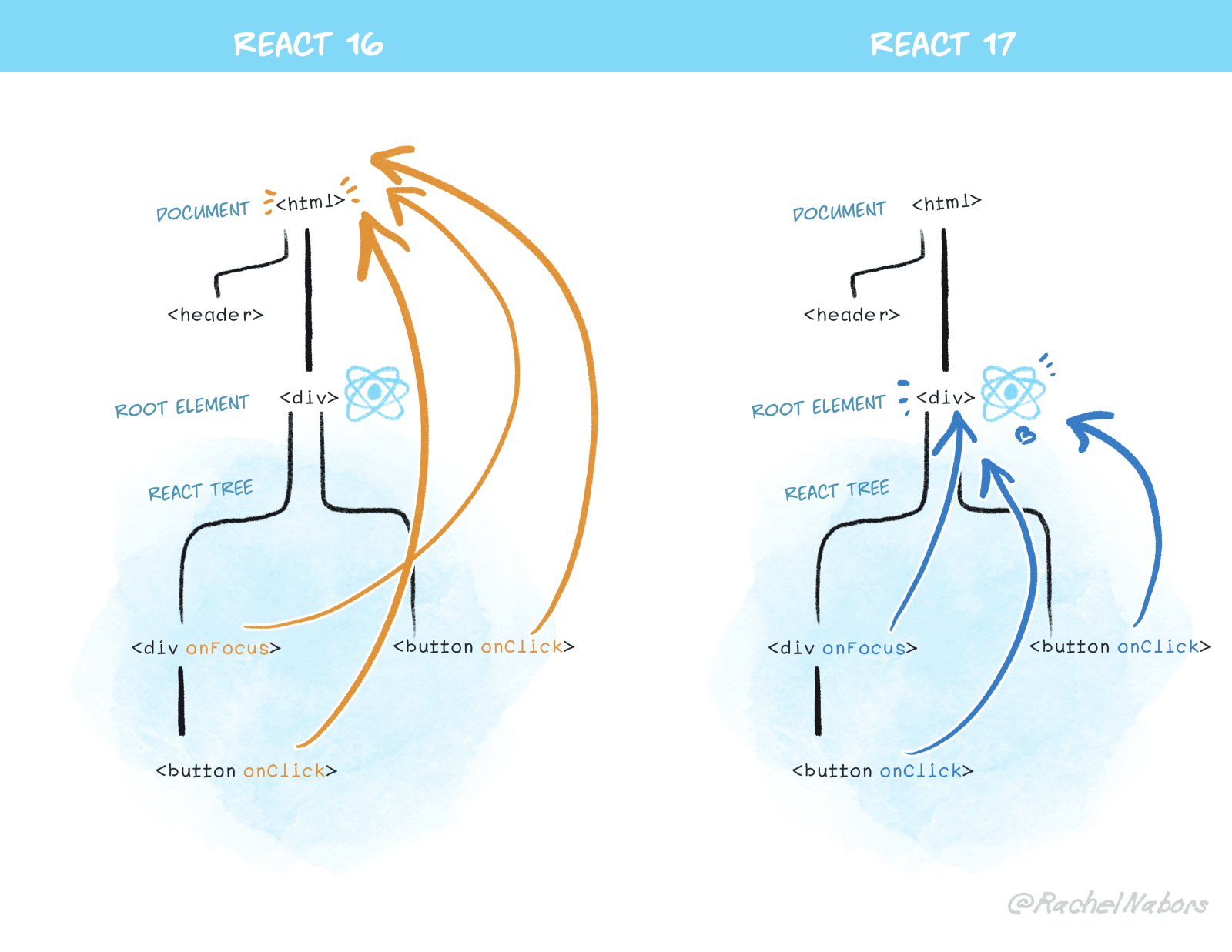 Image displaying React's bubbling phase ending at the root level in React Version 17 but it ends at Window/Document in React Version 16 or lower