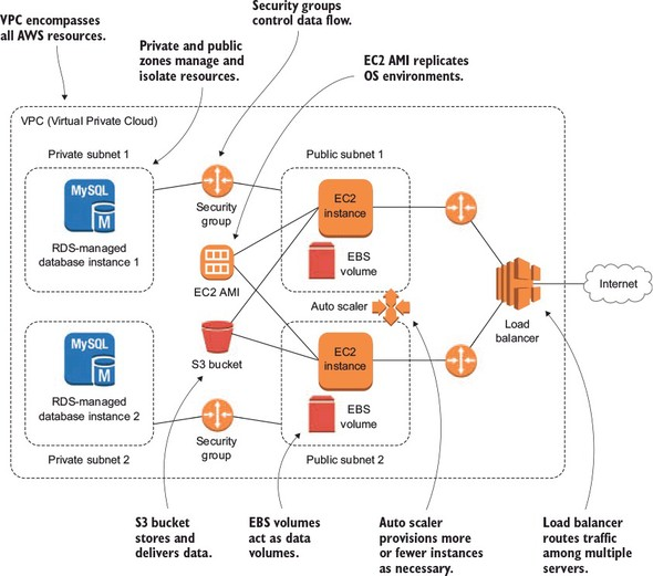 AWS and Elasticity: Keeping Ahead of User Demand