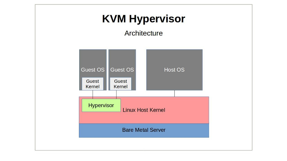 AWS announced a move from Xen towards KVM. So what is KVM?