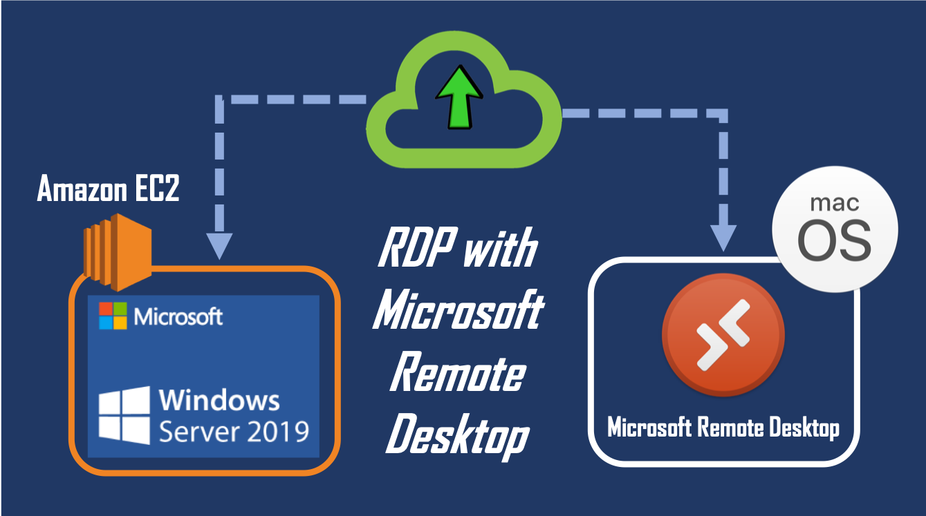 How to Connect Amazon EC2 Using Microsoft Remote Desktop in macOS