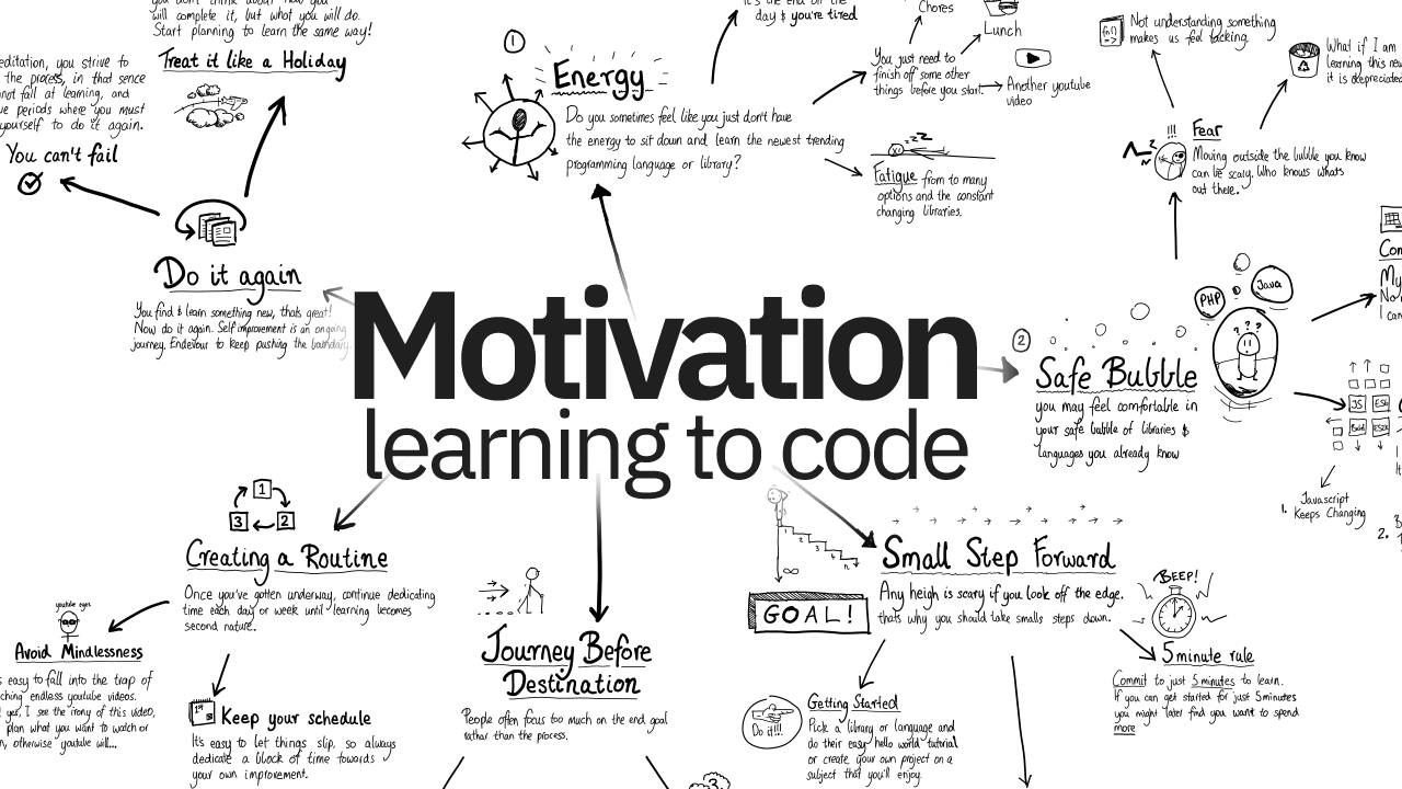 How to Stay Motivated to Keep Learning to Code
