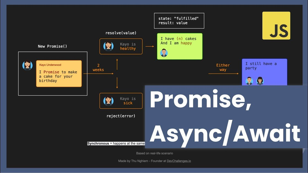 How to Learn JavaScript Promises and Async/Await in 20 Minutes