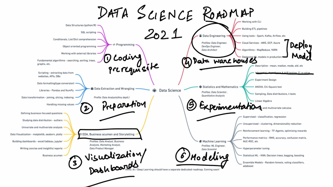 Data Science Learning Roadmap for 2021