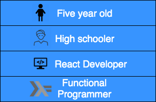 Array.map explained at 4 levels of complexity: from a 5-year old to a Functional Programmer.