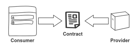 How to split the deployment of your front end and back end with the help of Consumer Driven Contract Testing