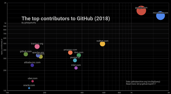 Who contributed the most to open source in 2017 and 2018? Let's analyze GitHub's data and find out.