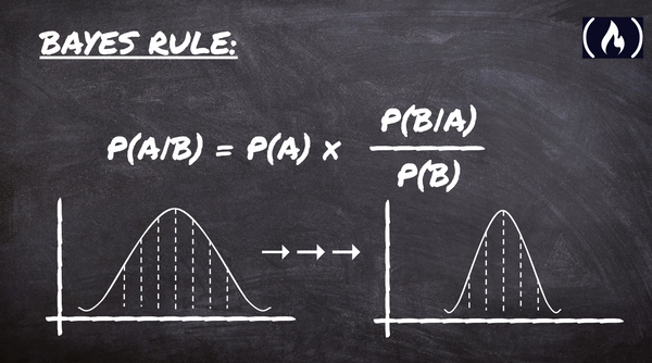Bayes' Rule – Explained For Beginners
