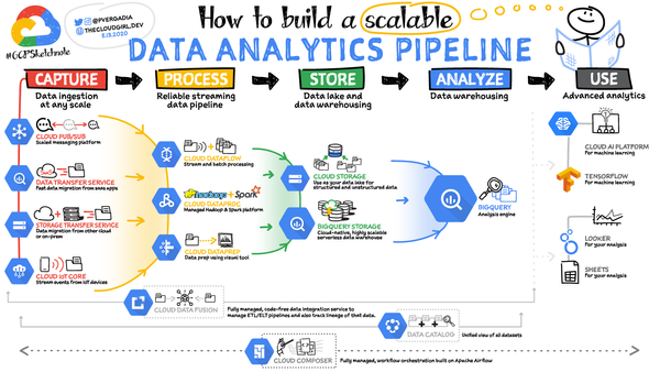 How to Build a Scalable Data Analytics Pipeline