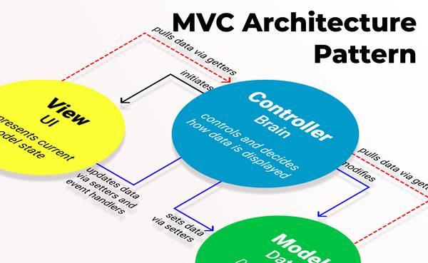 The Model View Controller Pattern – MVC Architecture and Frameworks Explained